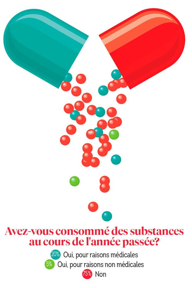 De l'analgésique aux abus de substances