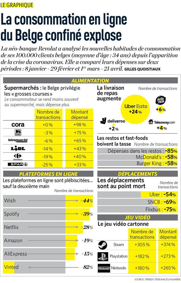 La consommation en ligne du Belge confiné explose