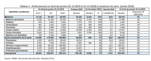 Les médecins belges plus nombreux