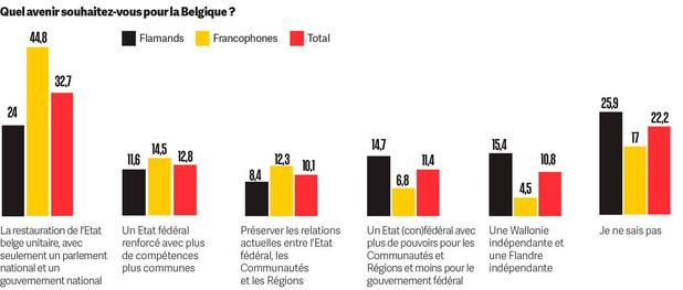 Sondage corona: et la Belgique dans tout ça?
