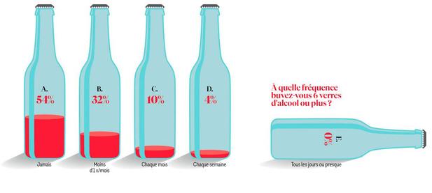 La consommation d'alcool fait partie de la vie quotidienne