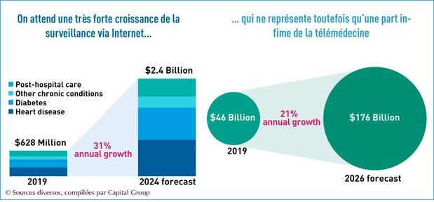Télémédecine: un grand avenir... pour les investisseurs