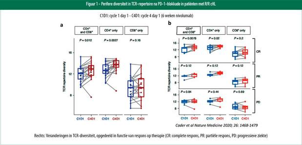 Hodgkinlymfoom: checkpointinhibitie in adaptieve en aangeboren immuniteit