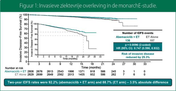 CDK 4/6-inhibitoren: nu ook een plaats in vroegtijdige borstkanker?