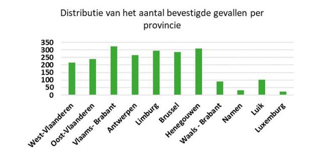 De cijfers: 2.257 bevestigde besmettingen, 37 doden, iets meer dan 200 patiënten in West-Vlaanderen