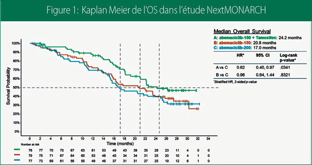 Inhibiteurs de CDK 4/6: confirmation dans la maladie métastatique