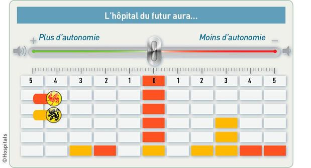 L'hôpital va-t-il gagner en autonomie ?