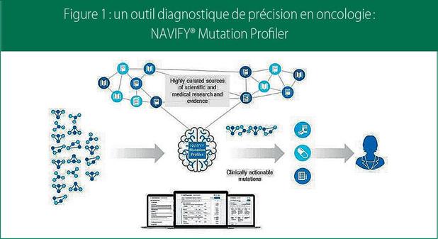 Le NAVIFY®Mutation Profiler, pour une interprétation standardisée des variations tumorales génétiques
