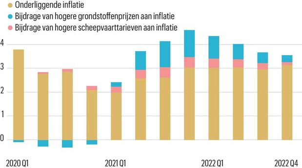 Hogere inputkosten hebben beperkte impact op inflatie