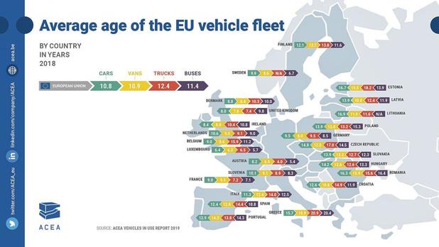 Hoe oud zijn auto's in Europa