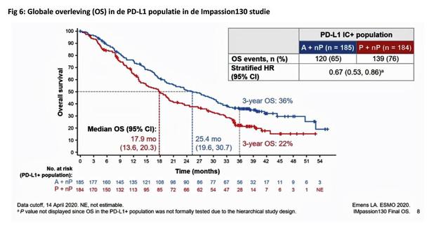 Triple negatieve borstkanker: is er een rol voor immunotherapie?