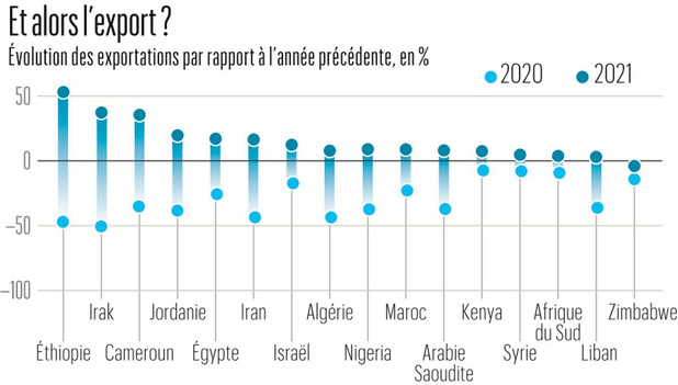 Moyen-Orient/Afrique