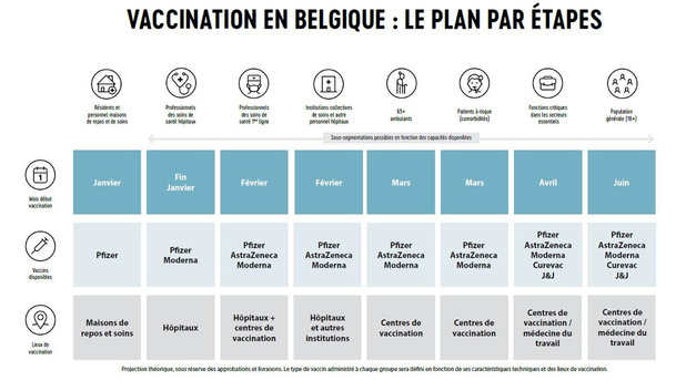 Bilan de la première semaine de vaccination