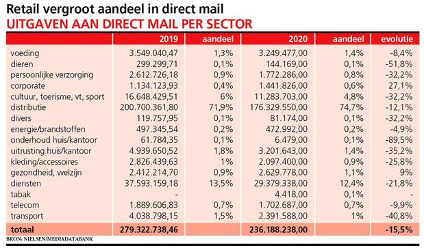 Direct mail houdt gelijke tred met marktevolutie