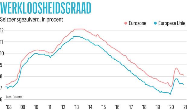 Werkloosheid stijgt in Europa