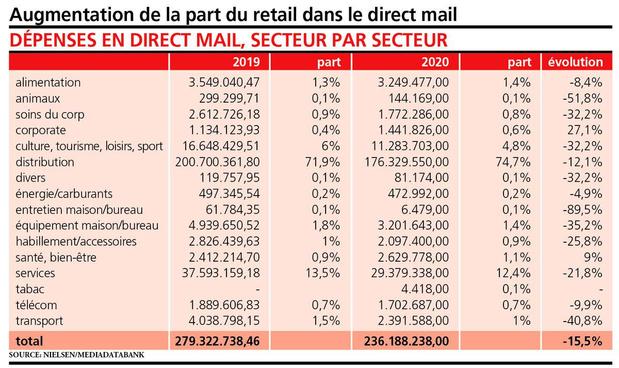 Le direct mail en phase avec l'évolution du marché