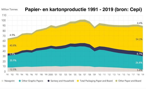 Europese papiermarkt krimpt opnieuw