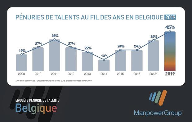 La pénurie de talents au plus haut