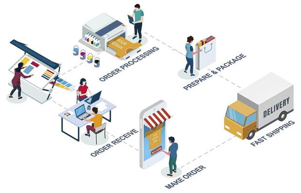 De sector van de 'web-to-print' schudt de kaarten