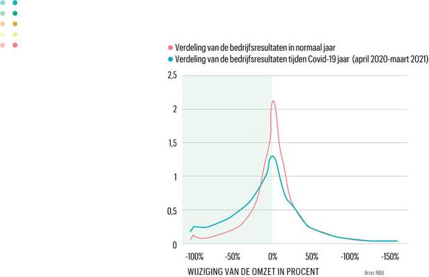 Covid-19 vergrootte het verschil in bedrijfsresultaten