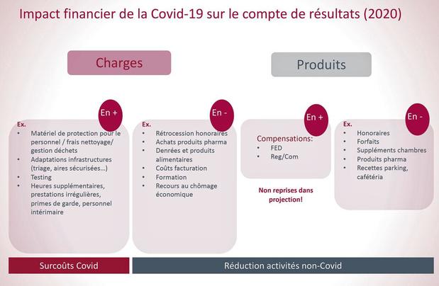 Hôpitaux: l'impact du Covid sur le chiffre d'affaires estimé à moins de 10%
