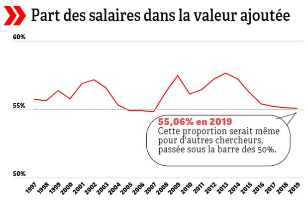 Concertation sociale: nos salaires progressent moins vite que la norme censée les limiter (infographies)