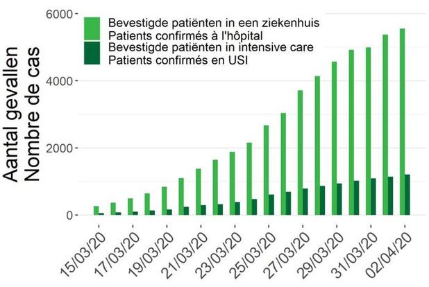 Hoopgevend: aantal ziekenhuisopnames door coronavirus blijft stabiel