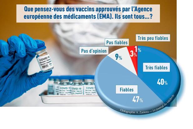 Fiabilité des vaccins: l'avis des médecins