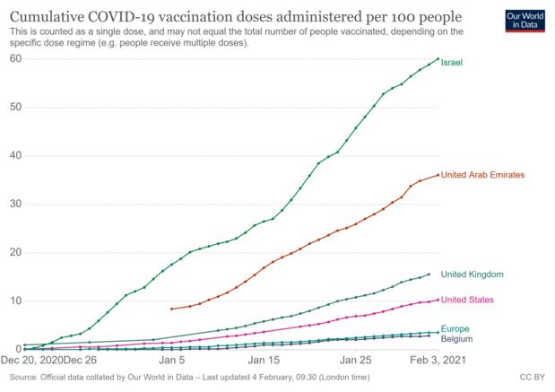 """""""Inquiète"""" à propos des variants, l'OMS appelle à vacciner plus vite en Europe"""