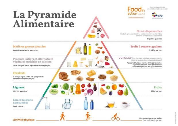 Pyramide alimentaire: du changement à tous les étages