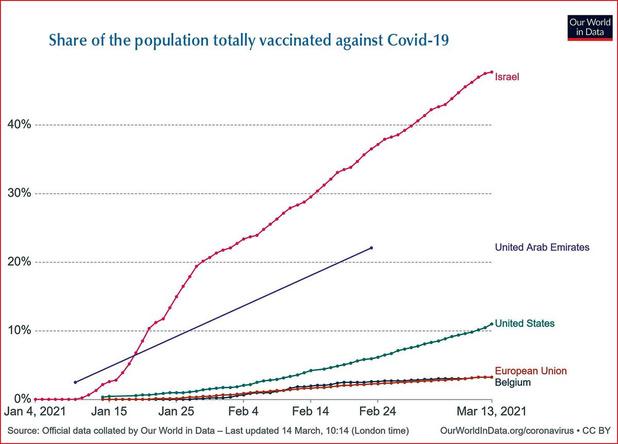 Israël: une vaccination salutaire