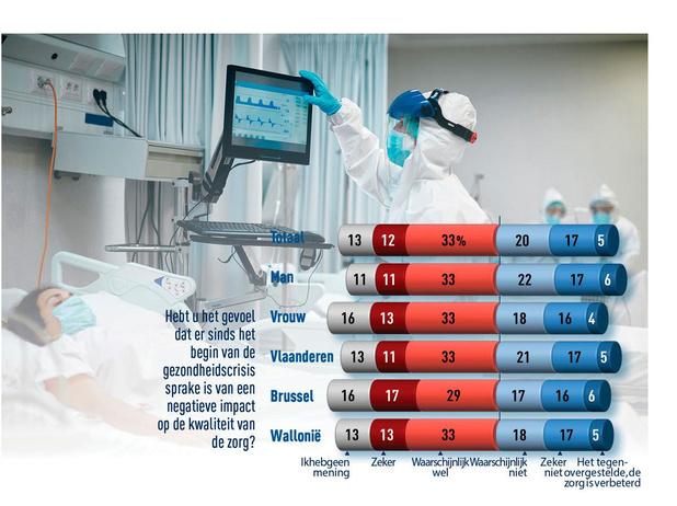 Welke impact had de pandemie op de ziekenhuizen?
