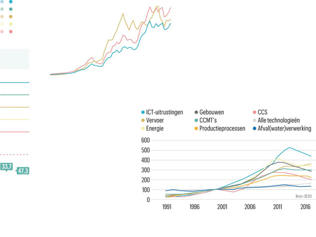 Groene patentaanvragen dalen