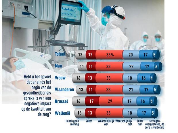 Welke impact had de pandemie op onze ziekenhuizen?