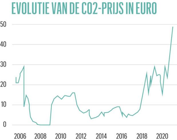 Factuur van CO2-uitstoot stijgt