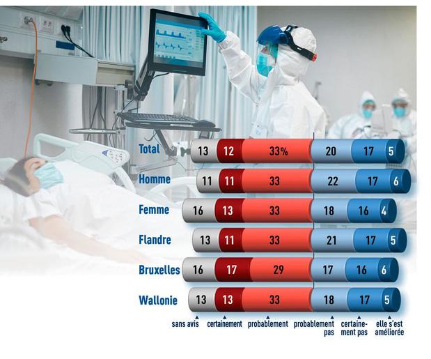 Quel a été l'impact de la crise sanitaire sur les hôpitaux?
