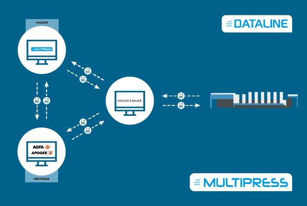 Partenariat entre AGFA, KBA et Dataline : un bel exemple d'automatisation