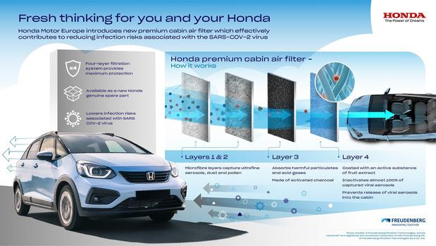 Honda filtert aerosolen uit binnenlucht