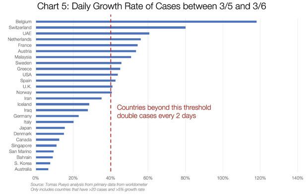 """""""Les pays qui agissent rapidement réduisent le nombre de décès au moins de 10 fois"""""""