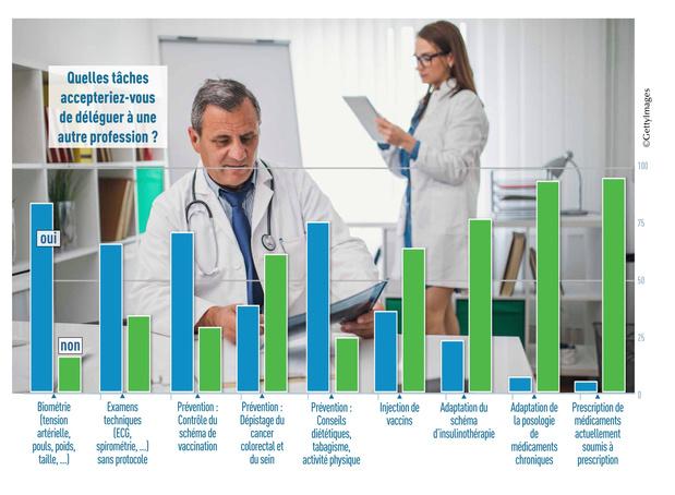 Près de neuf médecins sur dix favorables à la multidisciplinarité