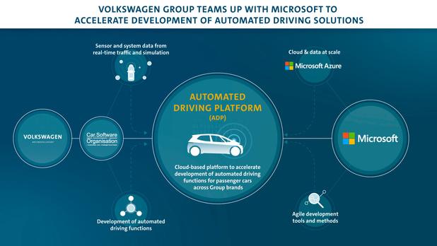 VW gaat met Microsoft de cloud in