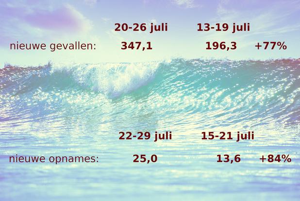 Update covid 30 juli