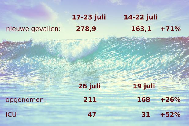 Update covid 27 juli