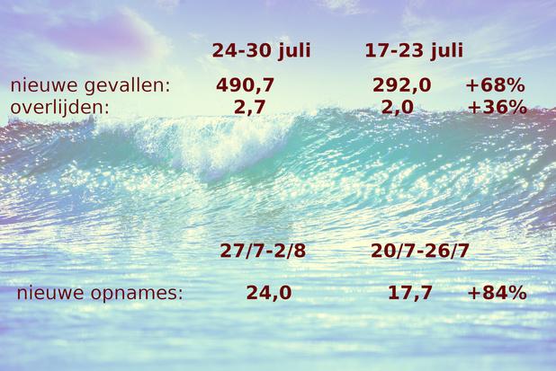 Update covid 3 augustus