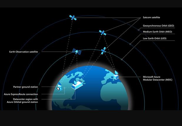 Microsoft et son cloud s'allient à des constellations de satellites