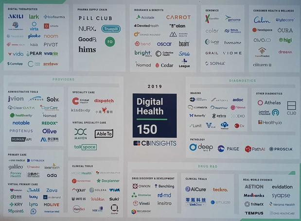 Dit zijn de 150 meest veelbelovende digital health bedrijven van 2019