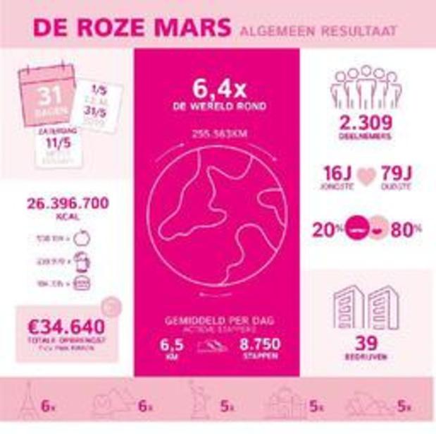 Meer dan 2.300 mensen stappen 6 keer wereld rond in strijd tegen borstkanker