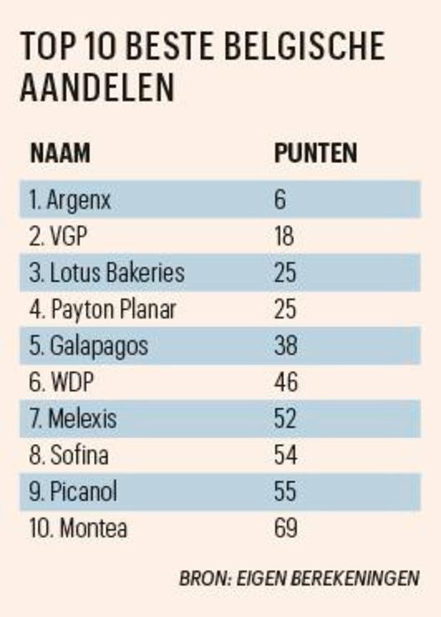 Argenx is het beste Belgische aandeel
