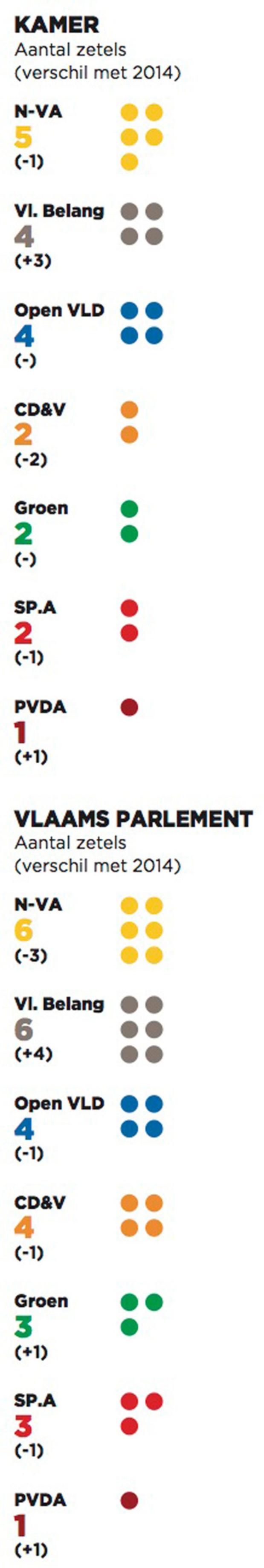 Oost-Vlaanderen: scores federaal en Vlaams