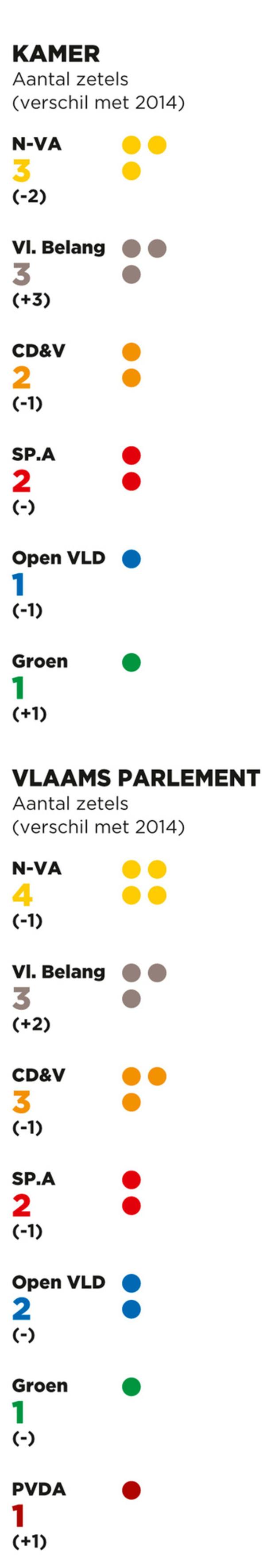 Limburg: scores federaal en Vlaams
